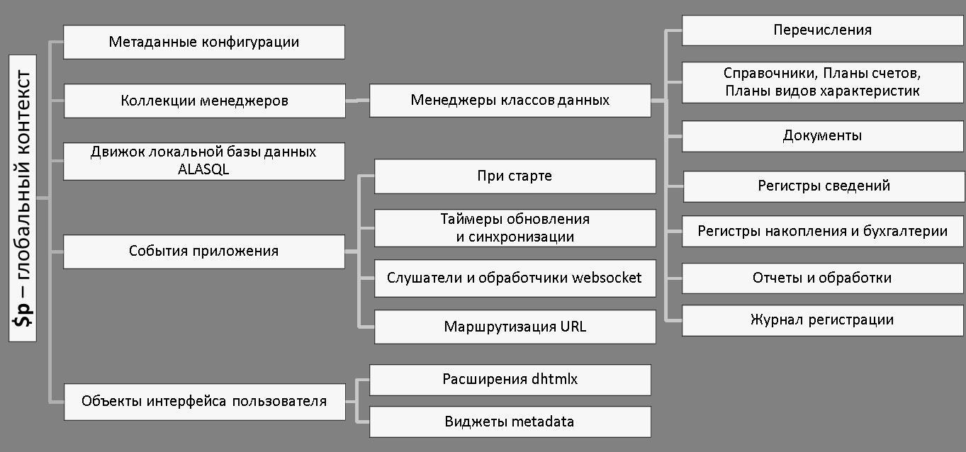 Структура metadata.js
