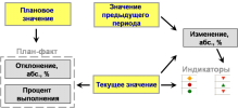 Комплексная автоматизация